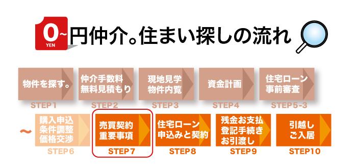 keiyakuSTEP7_01