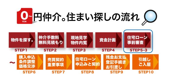 STEP5-3 諸費用